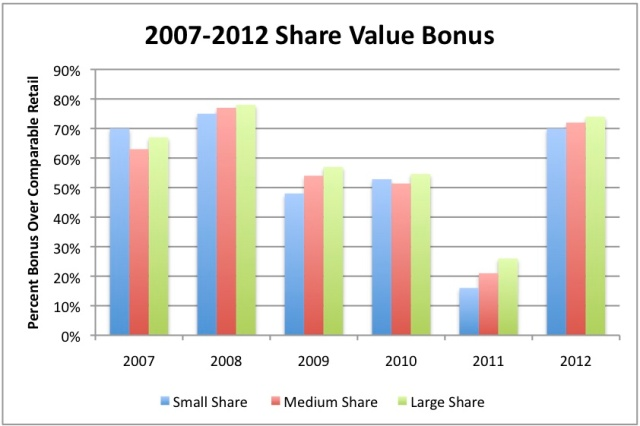2007-2012 ShareValueChart